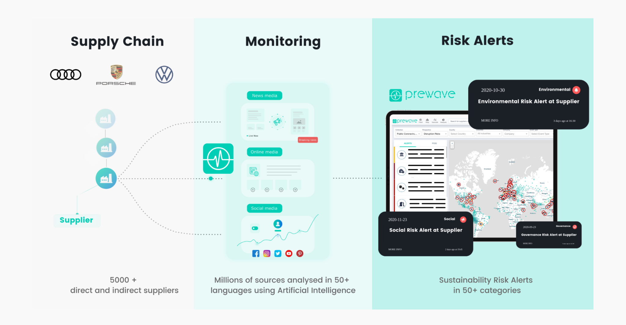 VW Porsche Audi Sustainability Monitoring with Prewave