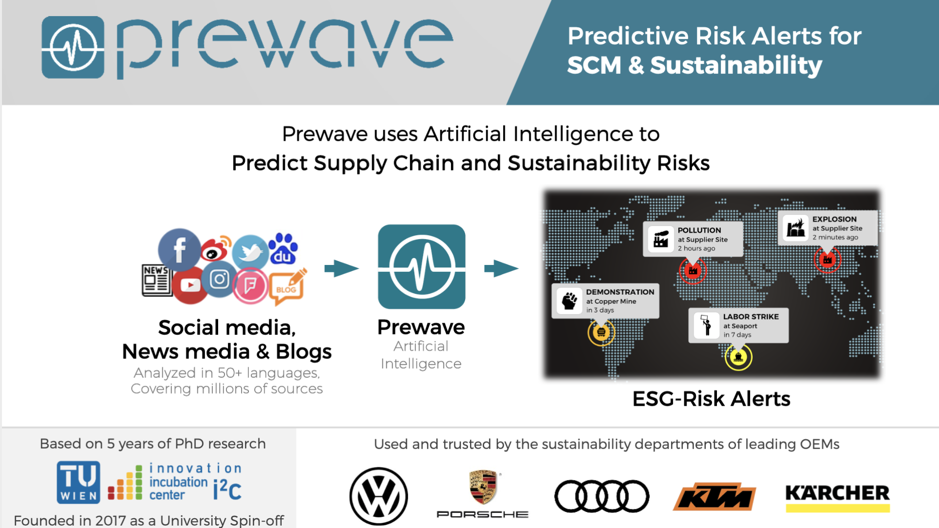 Prewave Sustainability Monitoring
